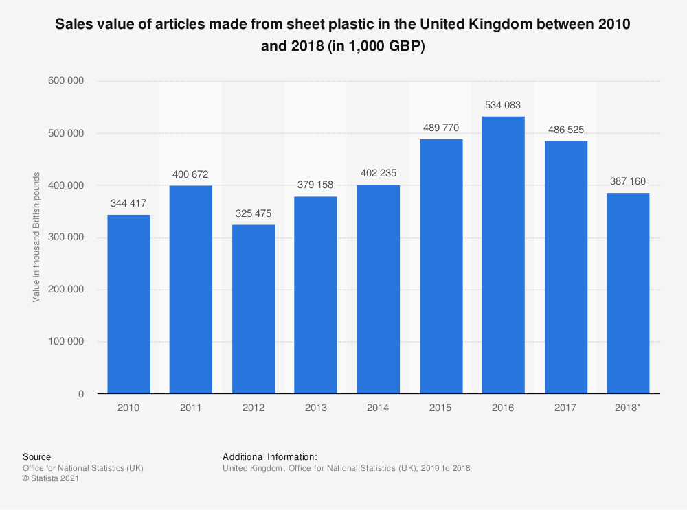 Statistic: Sales value of articles made from sheet plastic in the United Kingdom between 2010 and 2018 (in 1,000 GBP) | Statista