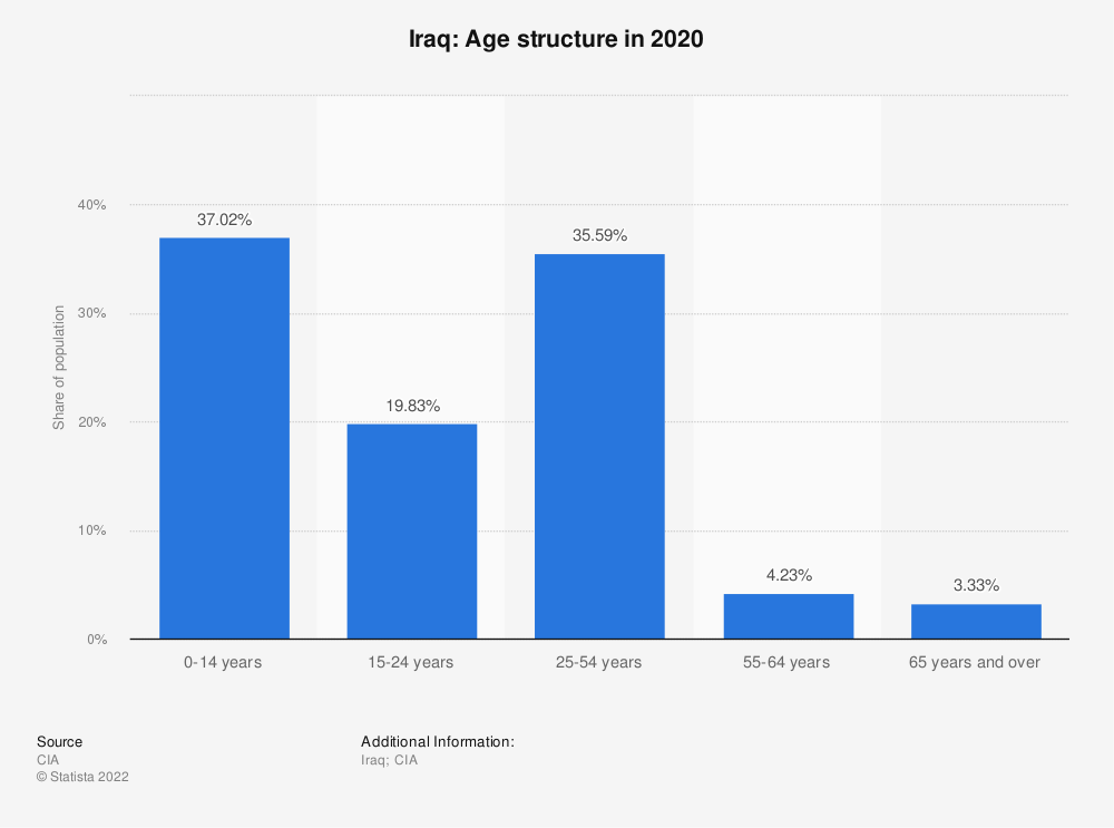 Statistic: Iraq: Age structure in 2017 | Statista