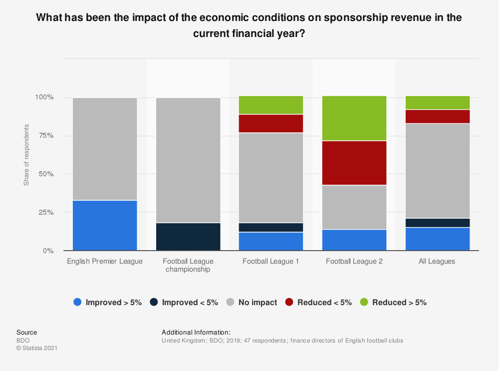 Statistic: What has been the impact of the economic conditions on sponsorship revenue in the current financial year? | Statista