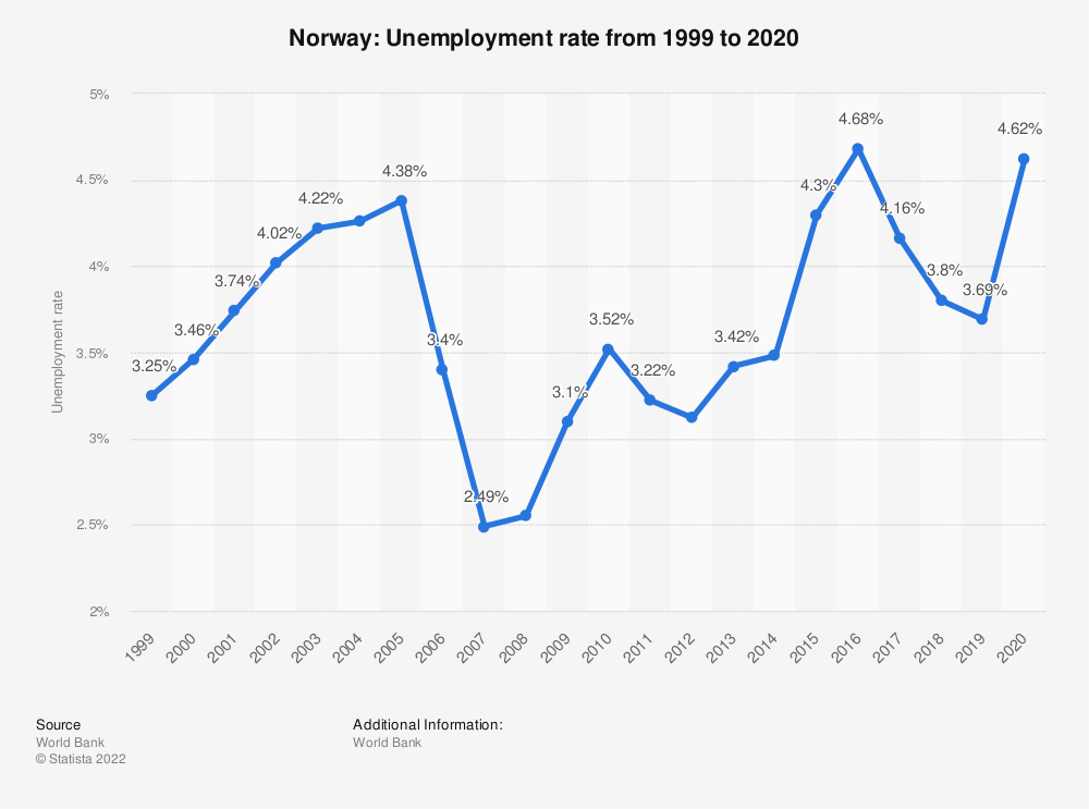 Statistic: Norway: Unemployment rate from 2008 to 2018 | Statista