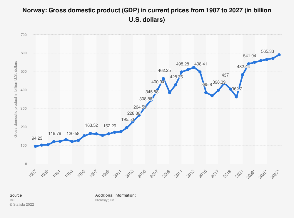 Statistic: Norway: Gross domestic product (GDP) in current prices from 2014 to 2024 (in billion U.S. dollars) | Statista