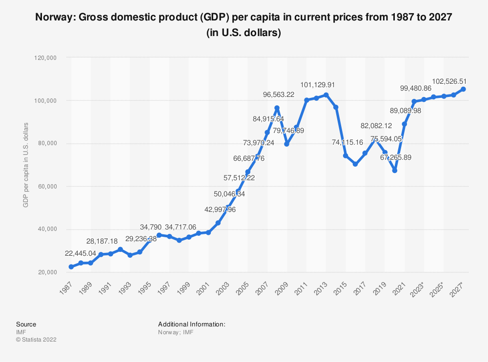 Statistic: Norway: Gross domestic product (GDP) per capita in current prices from 1985 to 2025 (in U.S. dollars) | Statista