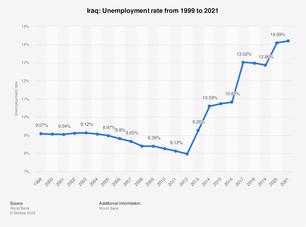 Statistic: Iraq: Unemployment rate from 2008 to 2018 | Statista