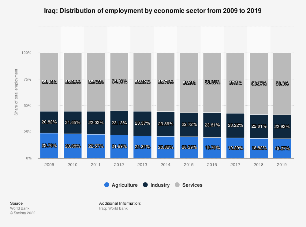 Statistic: Iraq: Distribution of employment by economic sector from 2008 to 2018 | Statista