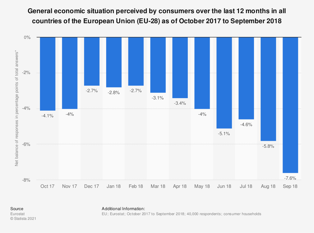 Statistic: General economic situation perceived by consumers over the last 12 months in all countries of the European Union (EU-28) as of October 2017 to September 2018 | Statista