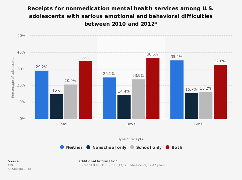Statistic: Receipts for nonmedication mental health services among U.S. adolescents with serious emotional and behavioral difficulties between 2010 and 2012*  | Statista