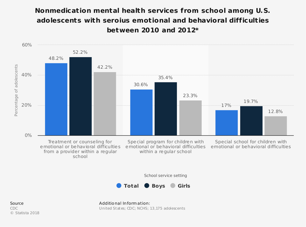 Statistic: Nonmedication mental health services from school among U.S. adolescents with seroius emotional and behavioral difficulties between 2010 and 2012*  | Statista
