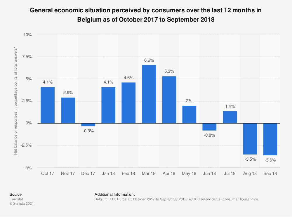 Statistic: General economic situation perceived by consumers over the last 12 months in Belgium as of October 2017 to September 2018 | Statista