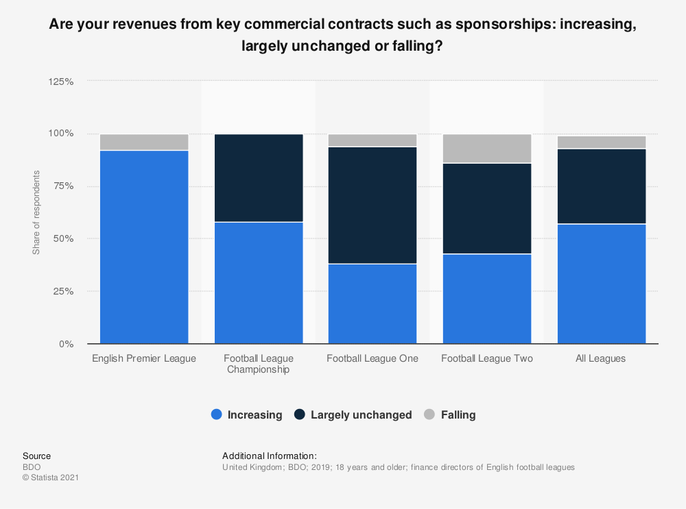 Statistic: Are your revenues from key commercial contracts such as sponsorships: increasing, largely unchanged or falling? | Statista