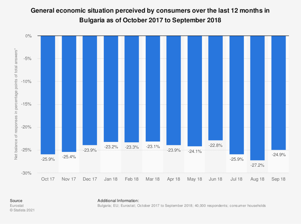 Statistic: General economic situation perceived by consumers over the last 12 months in Bulgaria as of October 2017 to September 2018 | Statista