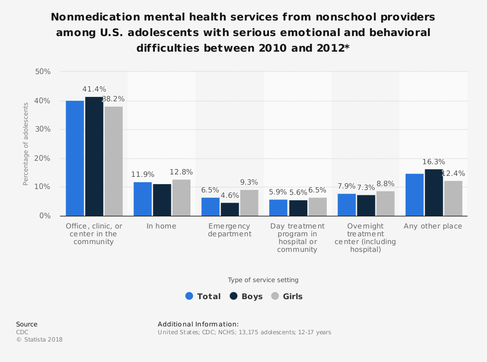 Statistic: Nonmedication mental health services from nonschool providers among U.S. adolescents with serious emotional and behavioral difficulties between 2010 and 2012*  | Statista