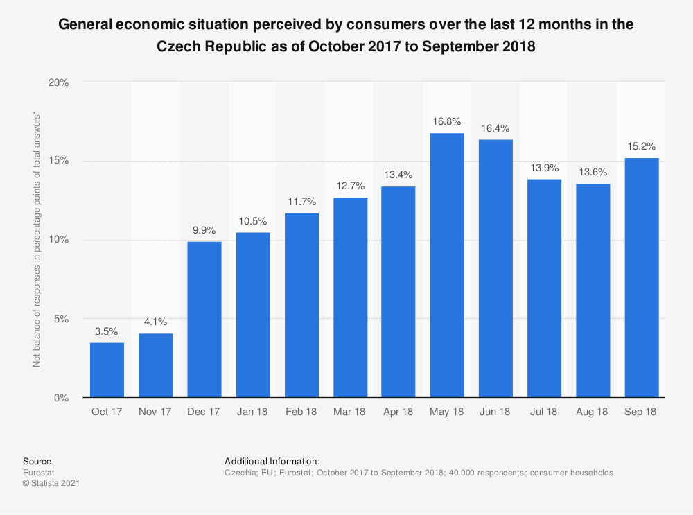 Statistic: General economic situation perceived by consumers over the last 12 months in the Czech Republic as of October 2017 to September 2018 | Statista