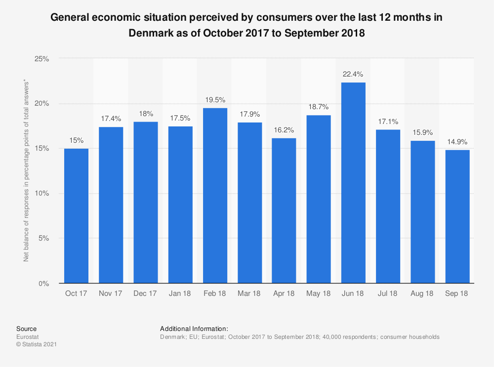 Statistic: General economic situation perceived by consumers over the last 12 months in Denmark as of October 2017 to September 2018 | Statista