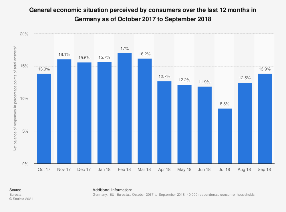 Statistic: General economic situation perceived by consumers over the last 12 months in Germany as of October 2017 to September 2018 | Statista