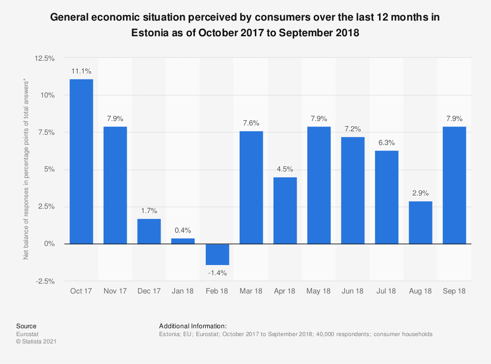 Statistic: General economic situation perceived by consumers over the last 12 months in Estonia as of October 2017 to September 2018 | Statista