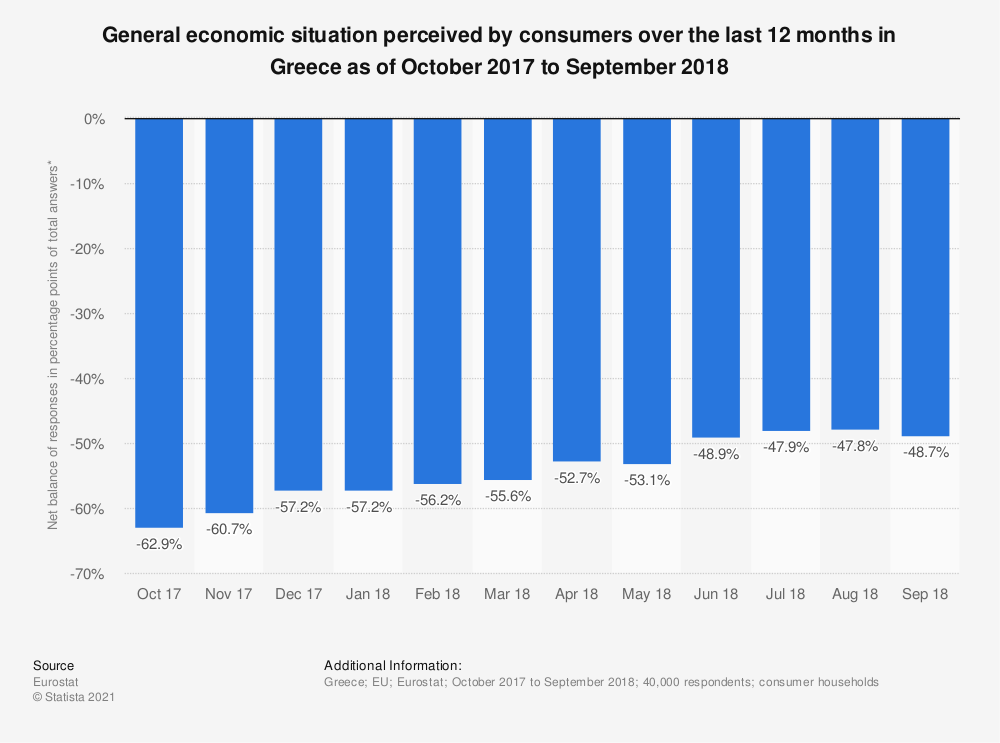 Statistic: General economic situation perceived by consumers over the last 12 months in Greece as of October 2017 to September 2018 | Statista