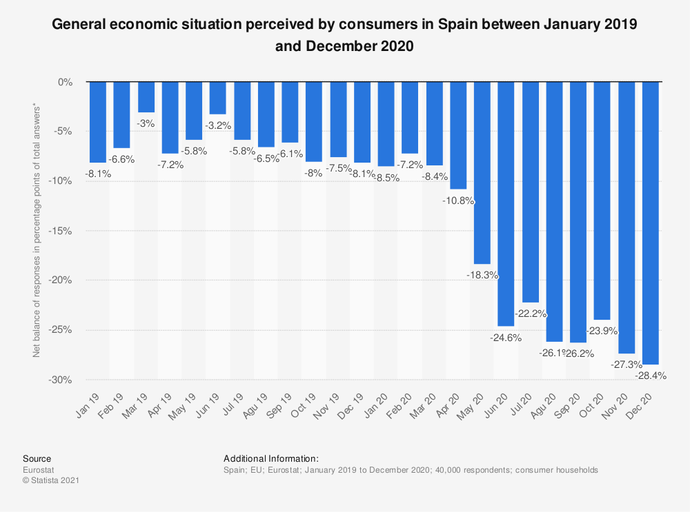 Statistic: General economic situation perceived by consumers over the last 12 months in Spain as of October 2017 to September 2018 | Statista