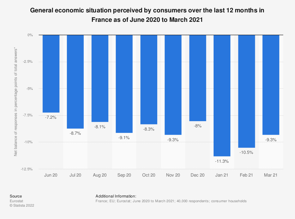 Statistic: General economic situation perceived by consumers over the last 12 months in France as of June 2020 to March 2021 | Statista