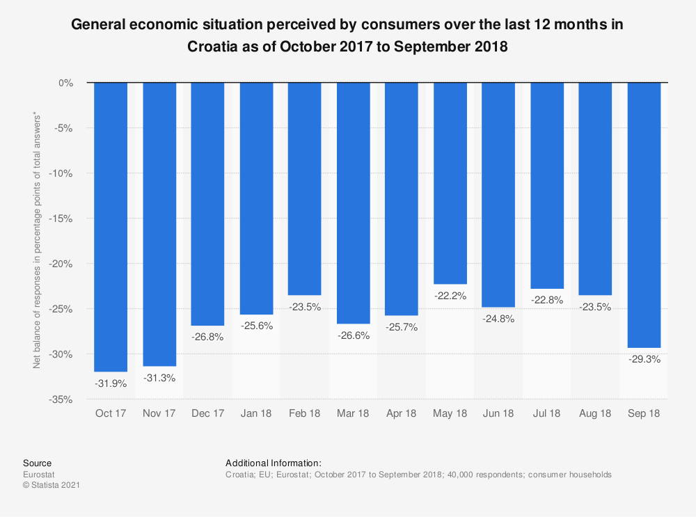 Statistic: General economic situation perceived by consumers over the last 12 months in Croatia as of October 2017 to September 2018 | Statista