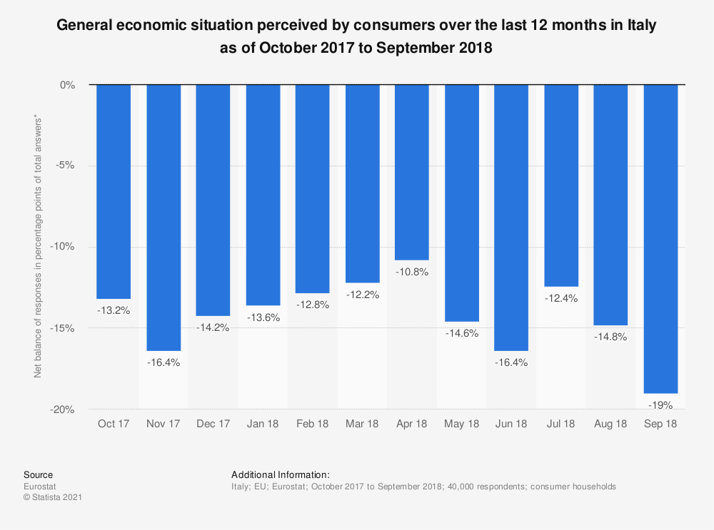 Statistic: General economic situation perceived by consumers over the last 12 months in Italy as of October 2017 to September 2018 | Statista