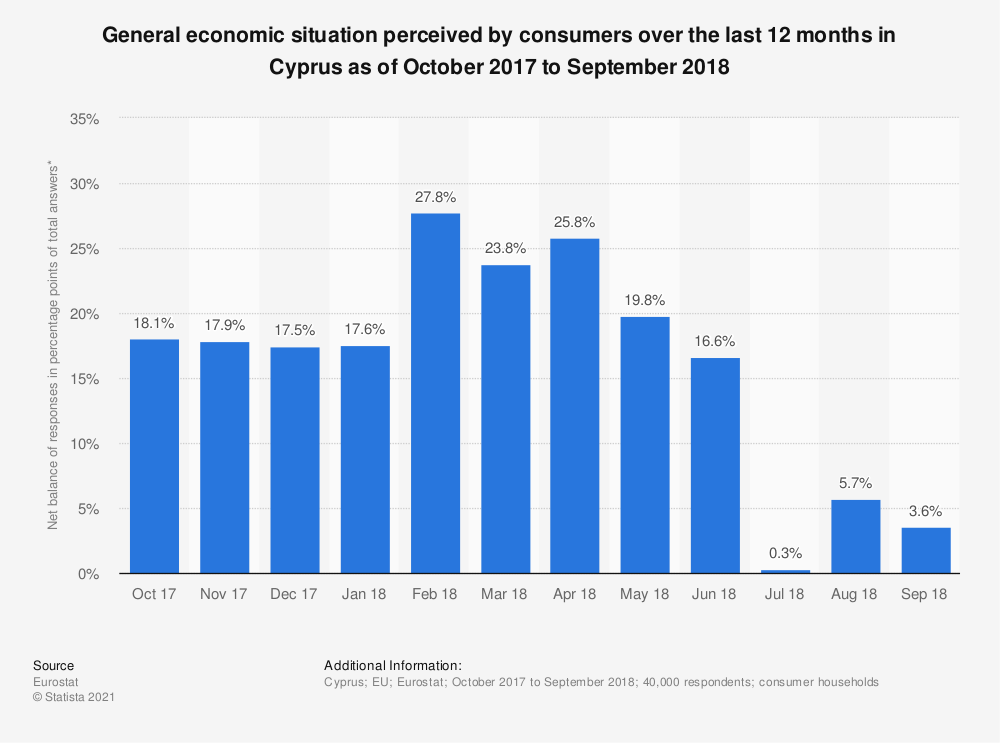Statistic: General economic situation perceived by consumers over the last 12 months in Cyprus as of October 2017 to September 2018 | Statista
