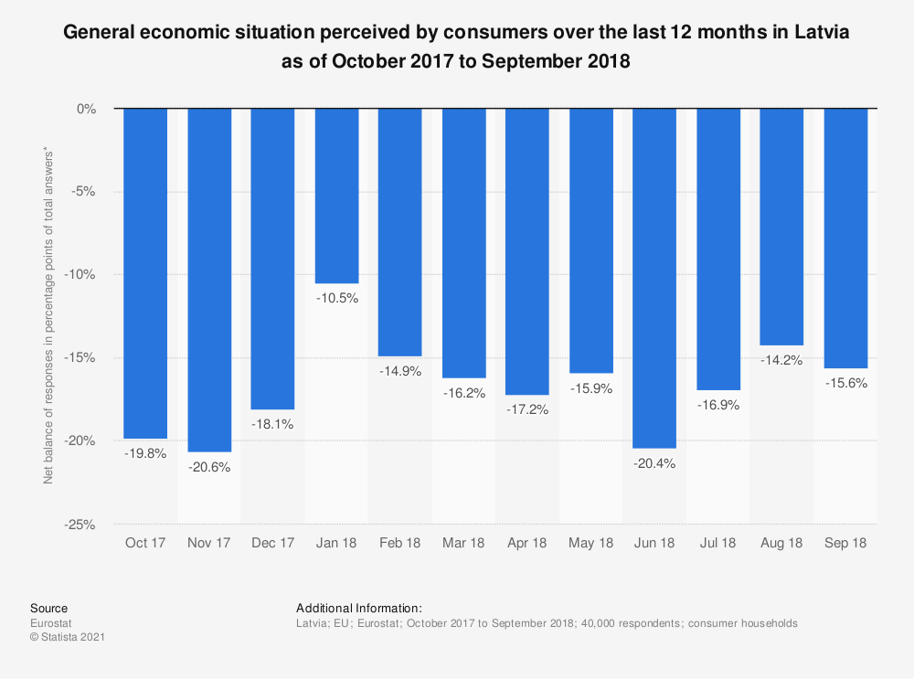 Statistic: General economic situation perceived by consumers over the last 12 months in Latvia as of October 2017 to September 2018 | Statista