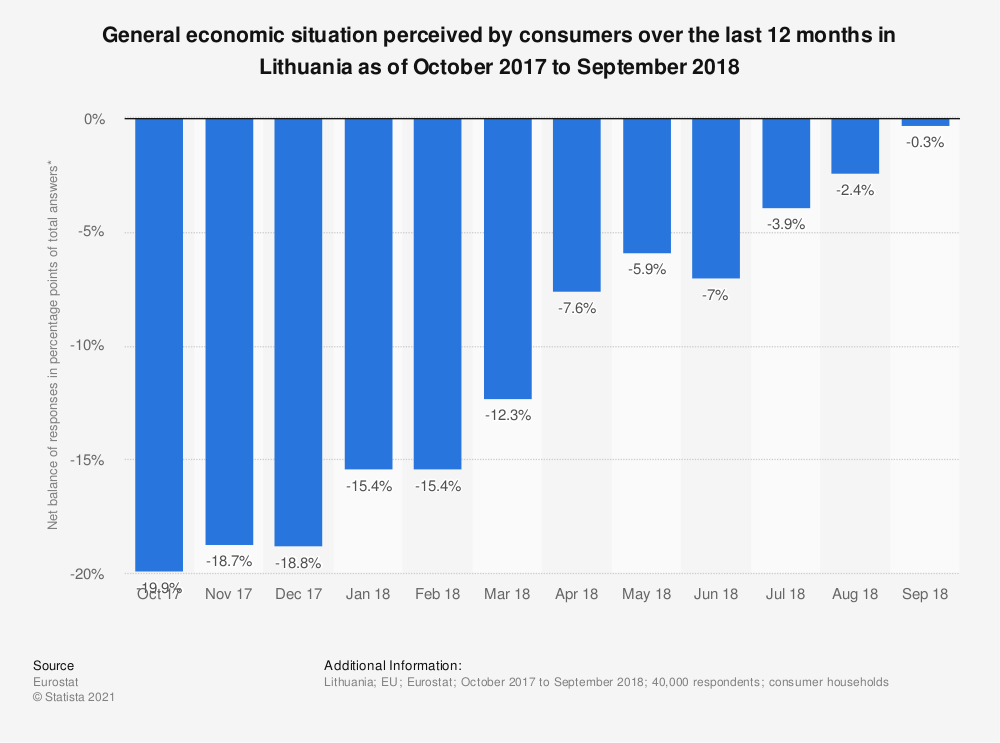 Statistic: General economic situation perceived by consumers over the last 12 months in Lithuania as of October 2017 to September 2018 | Statista