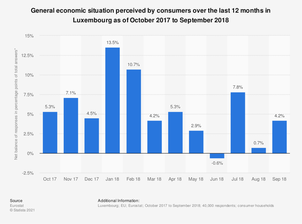 Statistic: General economic situation perceived by consumers over the last 12 months in Luxembourg as of October 2017 to September 2018 | Statista