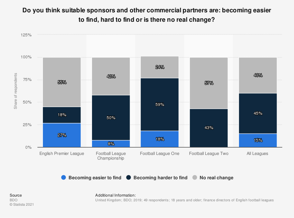 Statistic: Do you think suitable sponsors and other commercial partners are: becoming easier to find, hard to find or is there no real change? | Statista