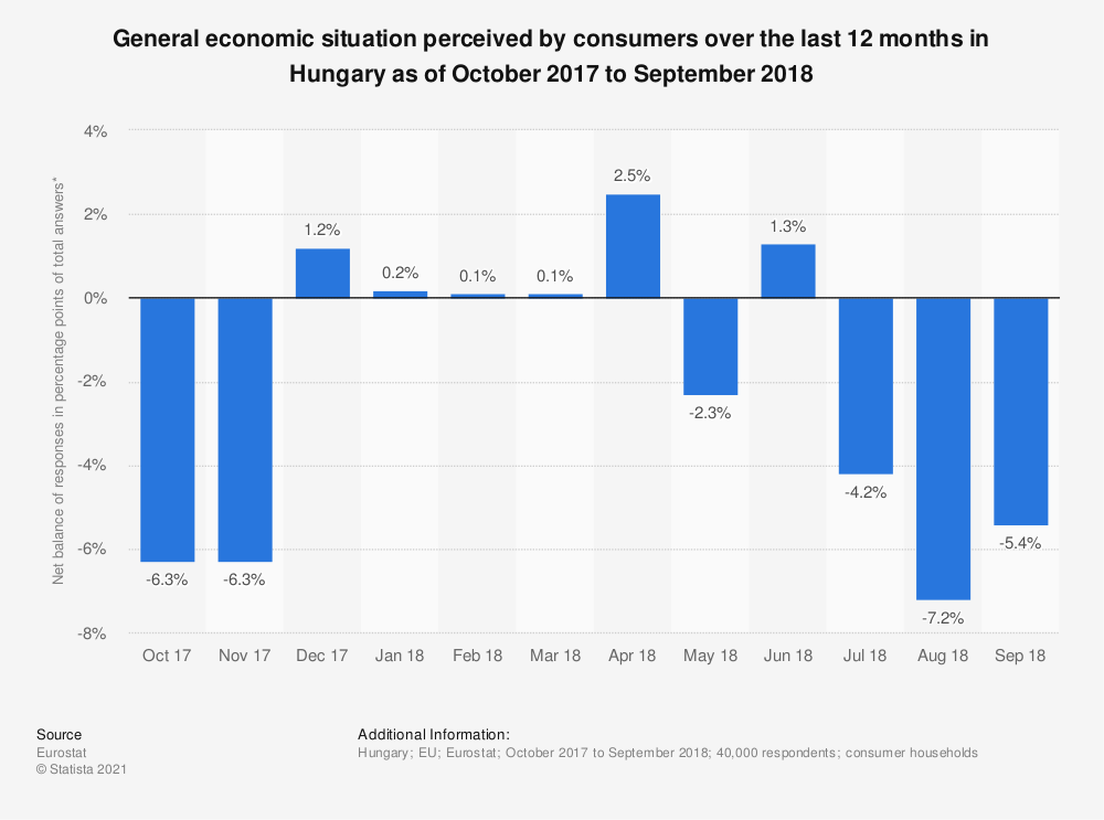 Statistic: General economic situation perceived by consumers over the last 12 months in Hungary as of October 2017 to September 2018 | Statista