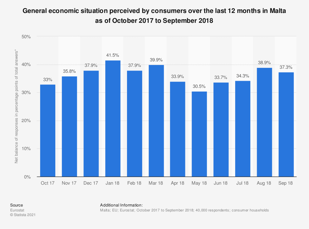 Statistic: General economic situation perceived by consumers over the last 12 months in Malta as of October 2017 to September 2018 | Statista