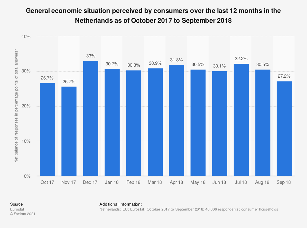 Statistic: General economic situation perceived by consumers over the last 12 months in the Netherlands as of October 2017 to September 2018 | Statista