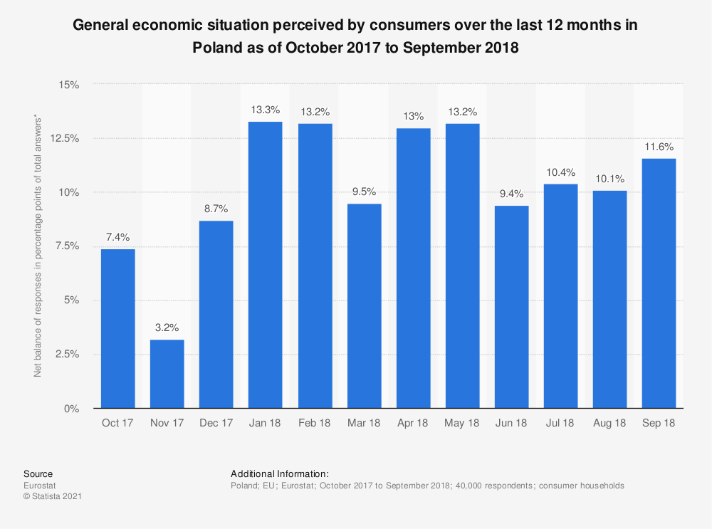 Statistic: General economic situation perceived by consumers over the last 12 months in Poland as of October 2017 to September 2018 | Statista