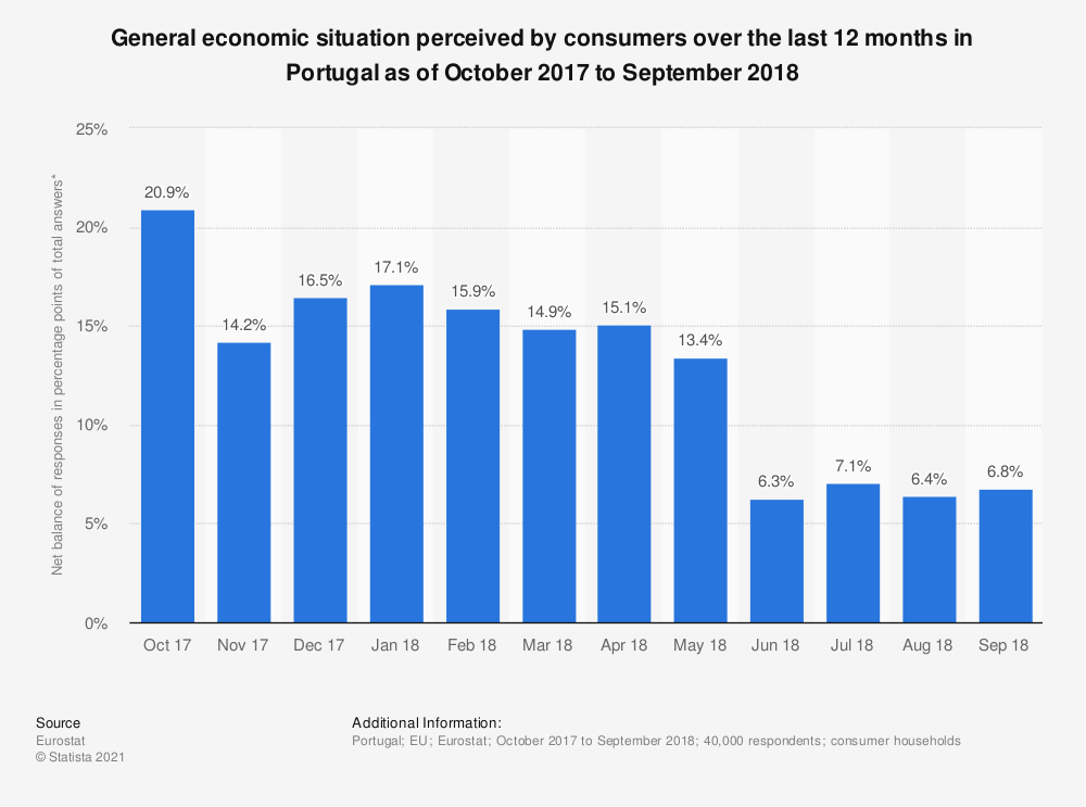 Statistic: General economic situation perceived by consumers over the last 12 months in Portugal as of October 2017 to September 2018 | Statista