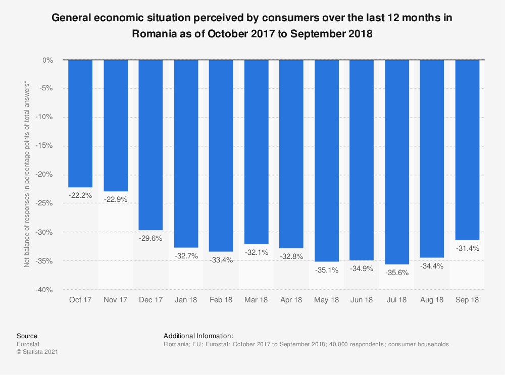 Statistic: General economic situation perceived by consumers over the last 12 months in Romania as of October 2017 to September 2018 | Statista