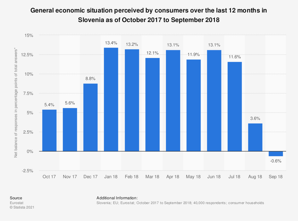 Statistic: General economic situation perceived by consumers over the last 12 months in Slovenia as of October 2017 to September 2018 | Statista