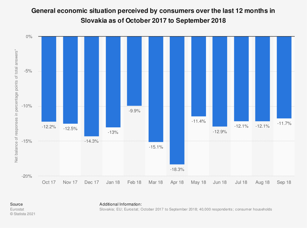 Statistic: General economic situation perceived by consumers over the last 12 months in Slovakia as of October 2017 to September 2018 | Statista