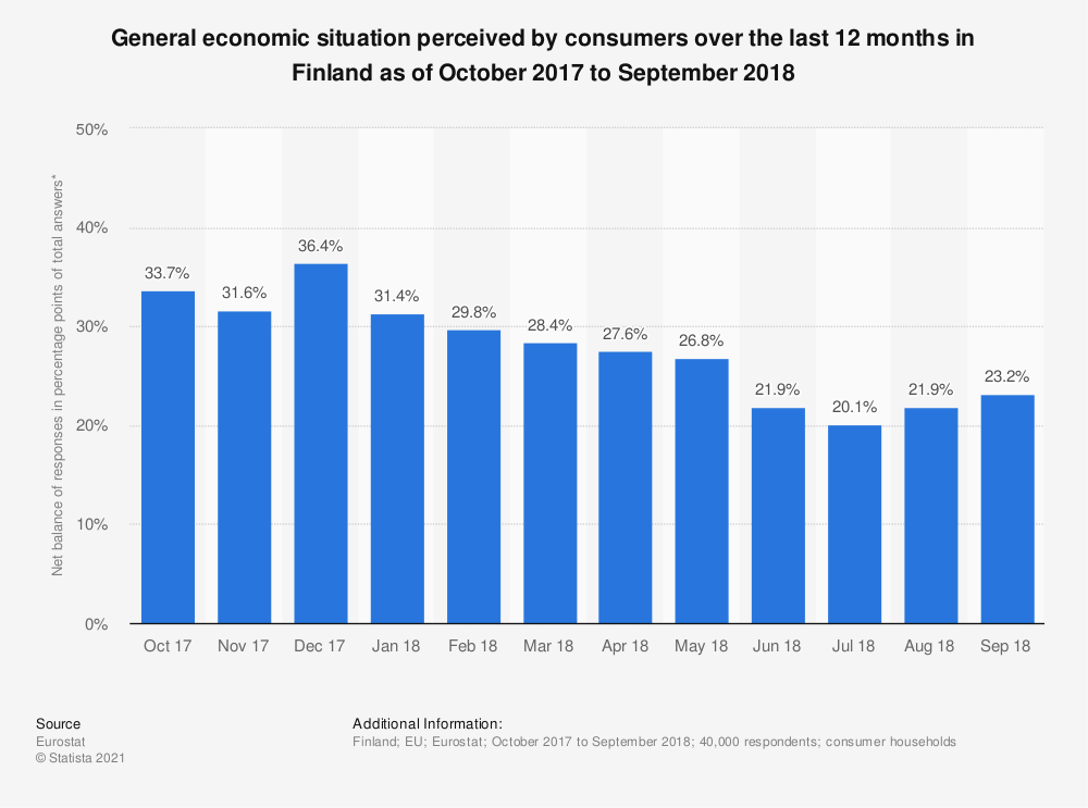 Statistic: General economic situation perceived by consumers over the last 12 months in Finland as of October 2017 to September 2018 | Statista
