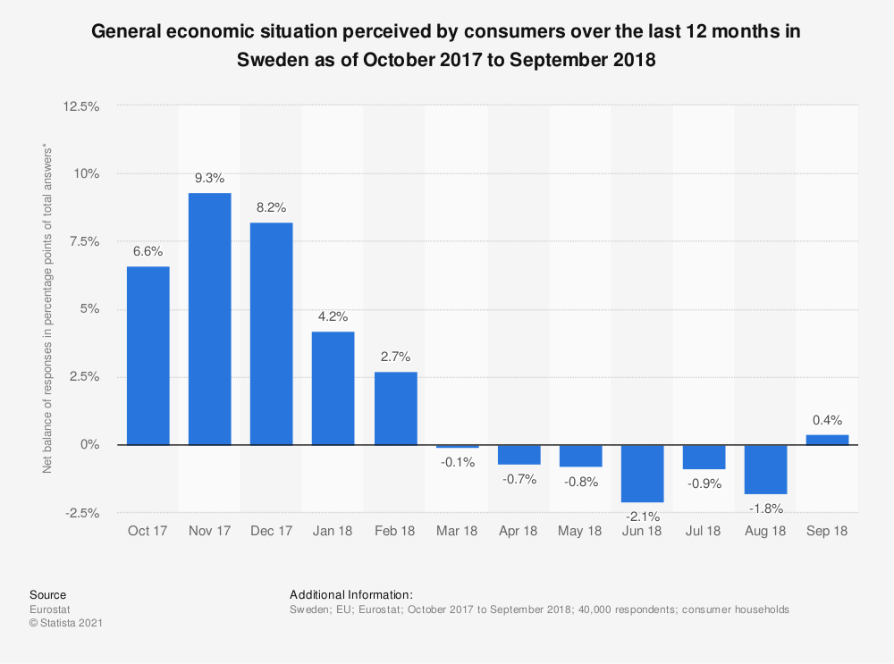 Statistic: General economic situation perceived by consumers over the last 12 months in Sweden as of October 2017 to September 2018   Statista