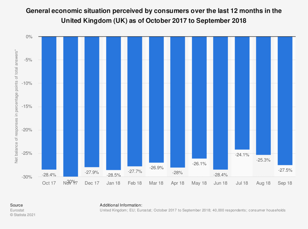 Statistic: General economic situation perceived by consumers over the last 12 months in the United Kingdom (UK) as of October 2017 to September 2018 | Statista