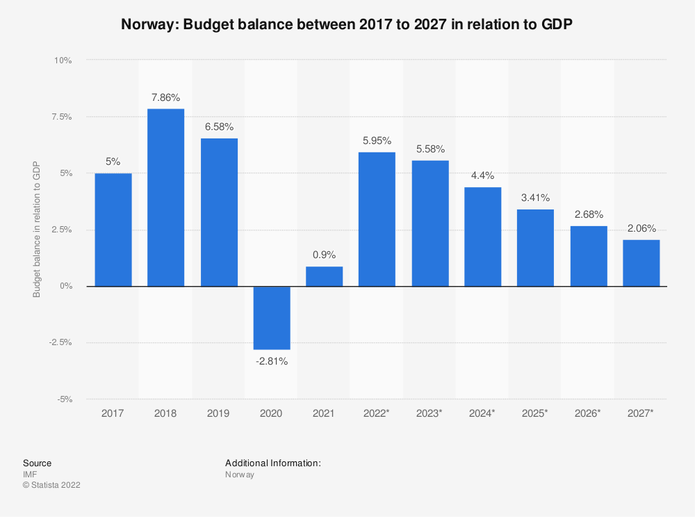 Statistic: Norway: Budget balance between 2014 to 2024 in relation to GDP | Statista