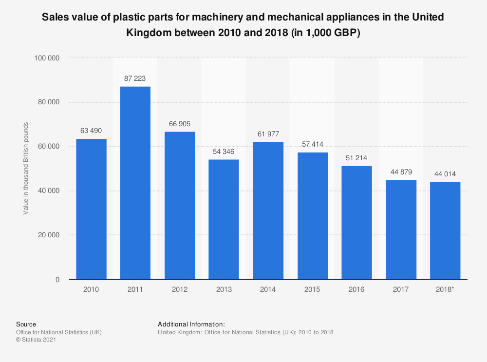 Statistic: Sales value of plastic parts for machinery and mechanical appliances in the United Kingdom between 2010 and 2018 (in 1,000 GBP) | Statista