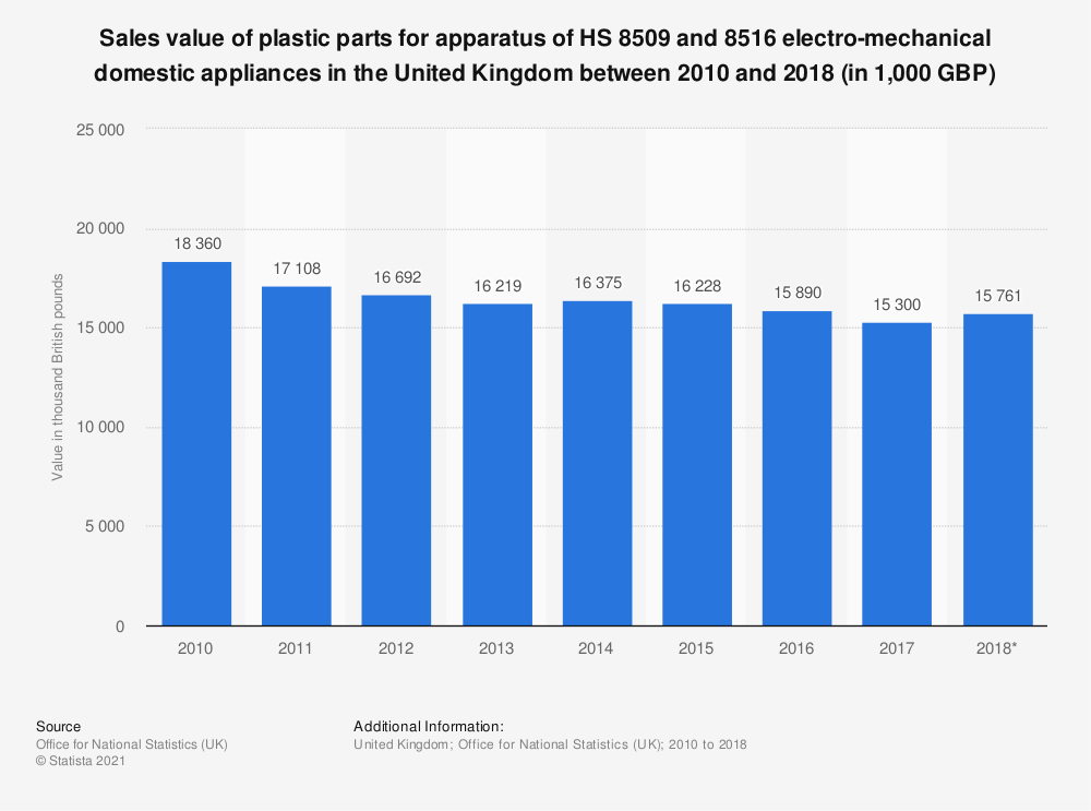 Statistic: Sales value of plastic parts for apparatus of HS 8509 and 8516 electro-mechanical domestic appliances in the United Kingdom between 2010 and 2017 (in 1,000 GBP) | Statista
