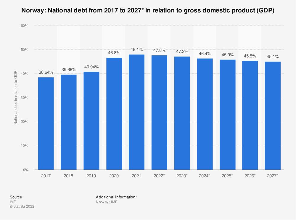Statistic: Norway: National debt from 2014 to 2024* in relation to gross domestic product (GDP) | Statista