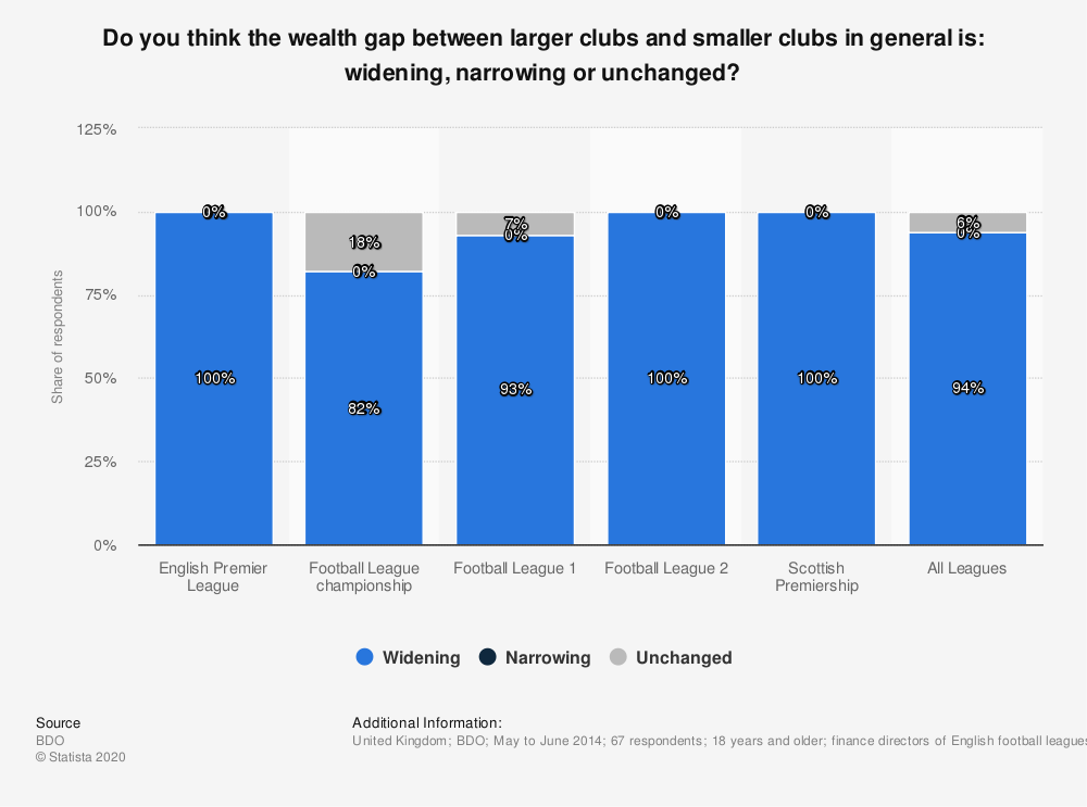 Statistic: Do you think the wealth gap between larger clubs and smaller clubs in general is: widening, narrowing or unchanged? | Statista