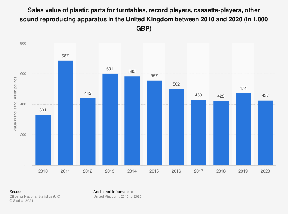Statistic: Sales value of plastic parts for turntables, record players, cassette-players, other sound reproducing apparatus in the United Kingdom between 2010 and 2017 (in 1,000 GBP) | Statista