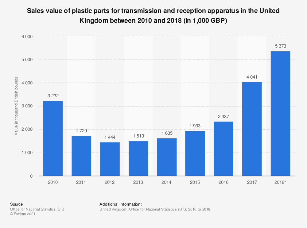 Statistic: Sales value of plastic parts for transmission and reception apparatus in the United Kingdom between 2010 and 2018 (in 1,000 GBP) | Statista