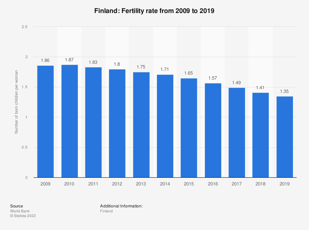 Statistic: Finland: Fertility rate from 2007 to 2017 | Statista