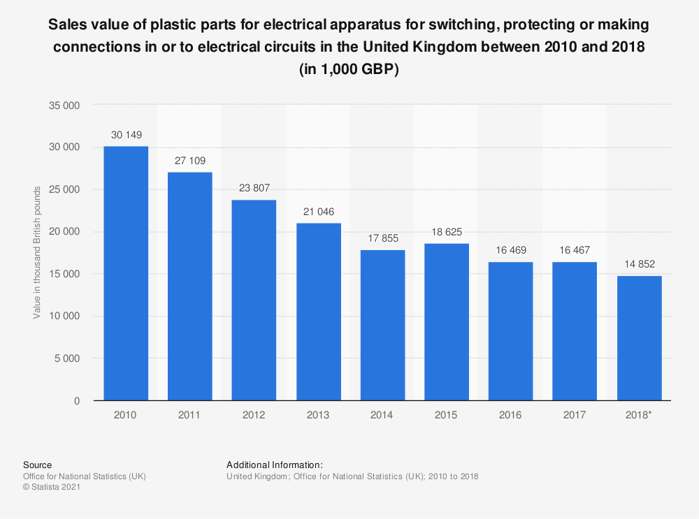 Statistic: Sales value of plastic parts for electrical apparatus for switching, protecting or making connections in or to electrical circuits in the United Kingdom between 2010 and 2016 (in 1,000 GBP) | Statista