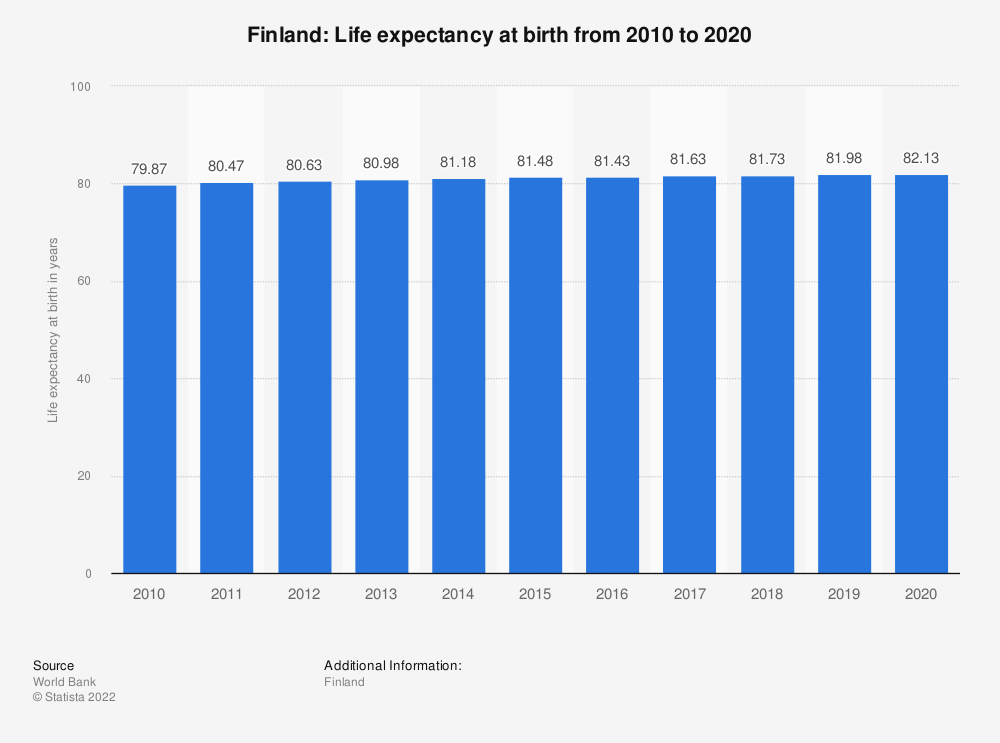Statistic: Finland: Life expectancy at birth from 2007 to 2017 | Statista